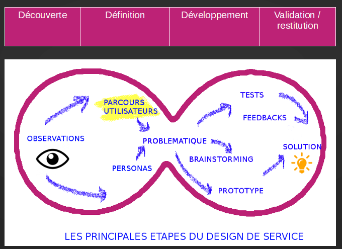 les quatre étapes du design de service