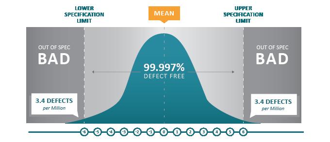 La méthode Six Sigma - 3,4 erreurs pour un million