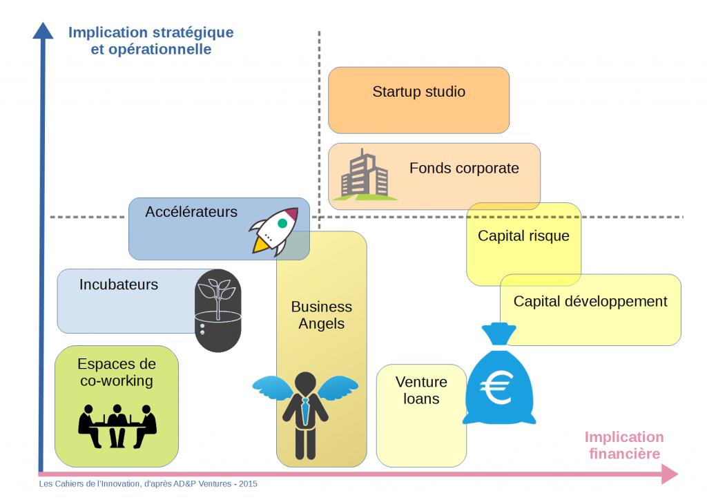 Positionnement du startup studio parmi les outils d'aide aux startups