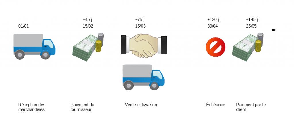 cycle de vente de l'entreprise GrimpéÔ