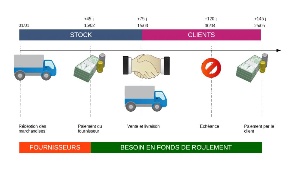 stock + clients - fournisseurs