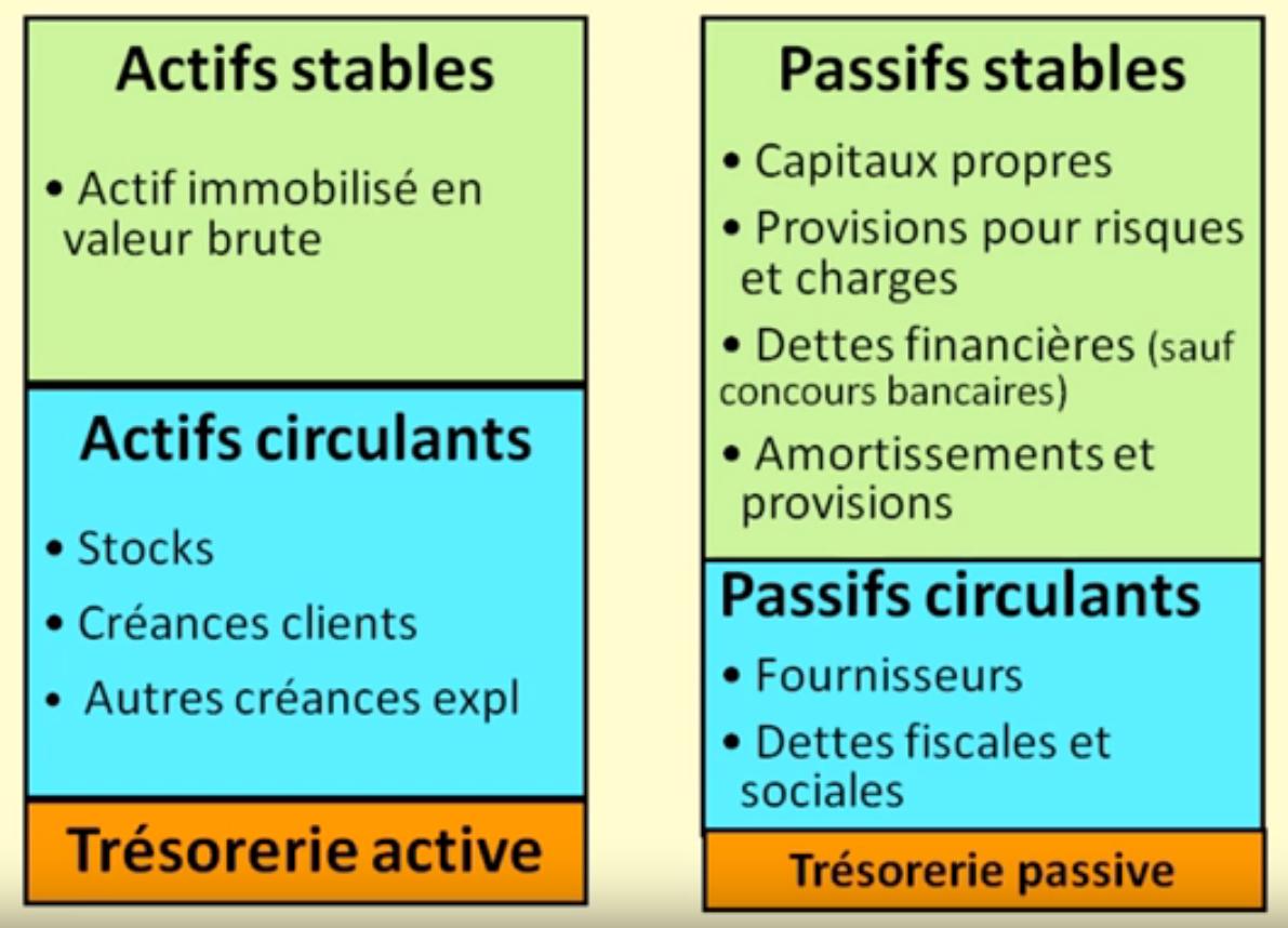 Les 6 Grandes Masses Du Bilan Fonctionnel Les Cahiers De L Innovation