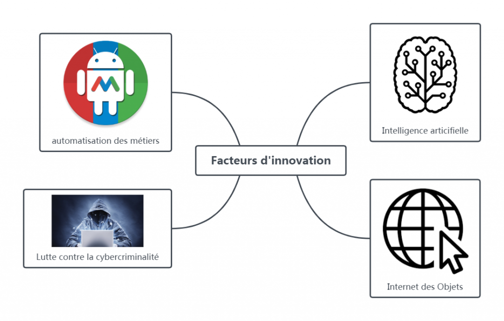 Quatre facteurs d'innovation d'importance