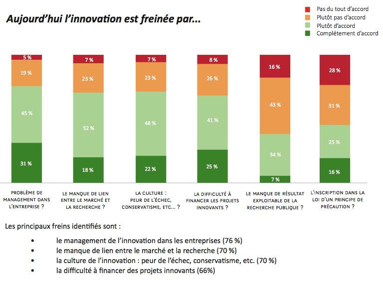 Le principal frein à l'innovation