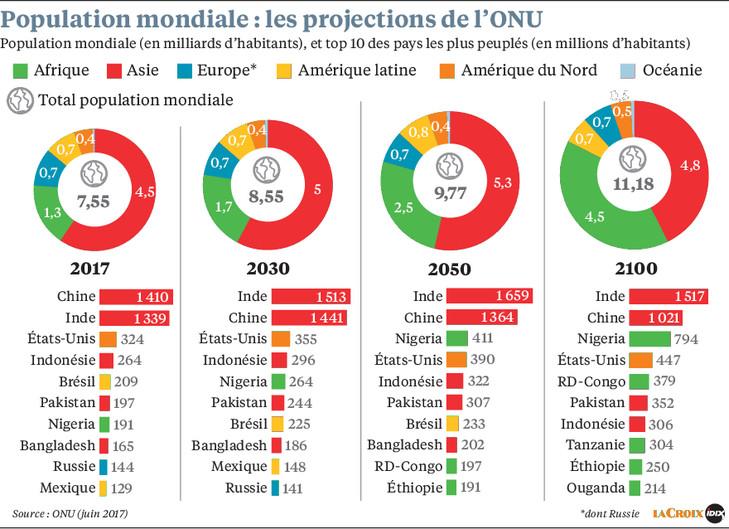 Projections de la population mondiale