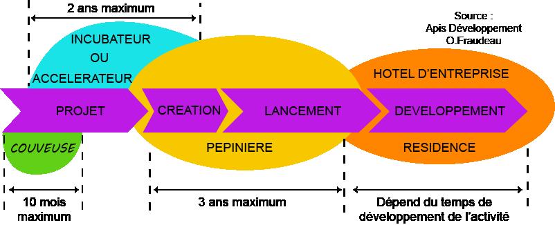 Phases de création d'une startup en France - durée d'incubation