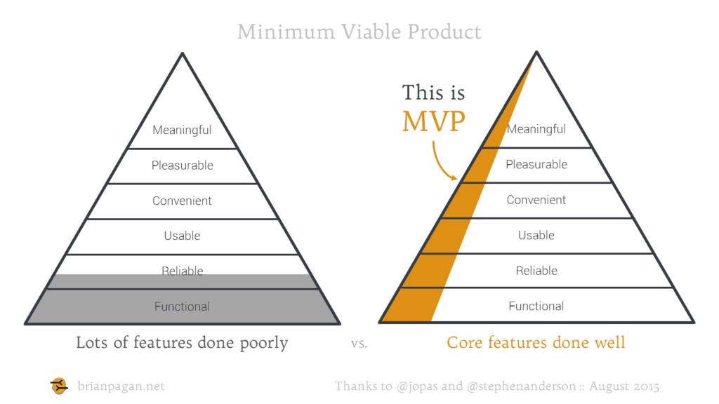 Le MVP permet de valider l'intérêt d'un projet et son marché, pour un minimum d'argent