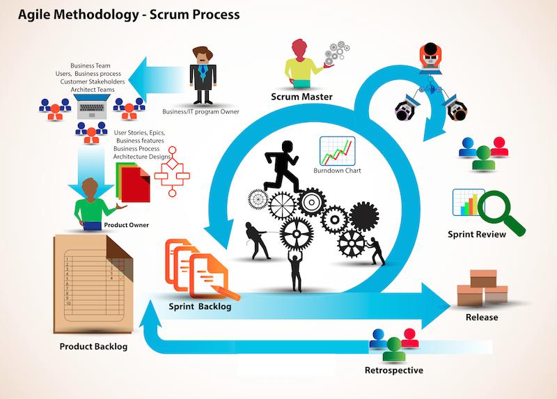 cadre méthodologique Scrum pour innover à l'intérieur