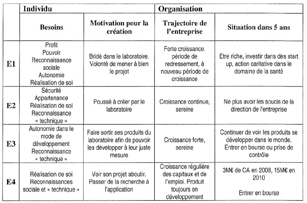 profils d'entrepreneurs et croissance des entreprises