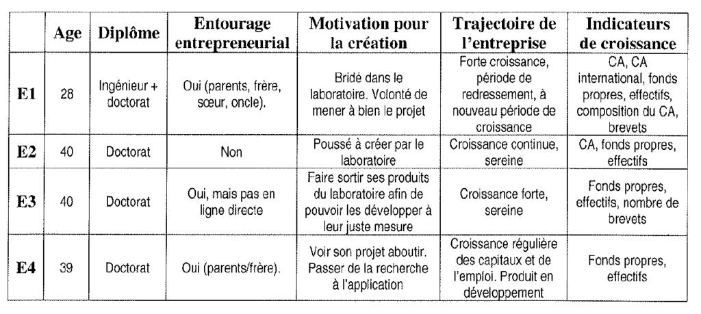 Profil des entrepreneurs et croissance des startups - synthèse des cas étudiés