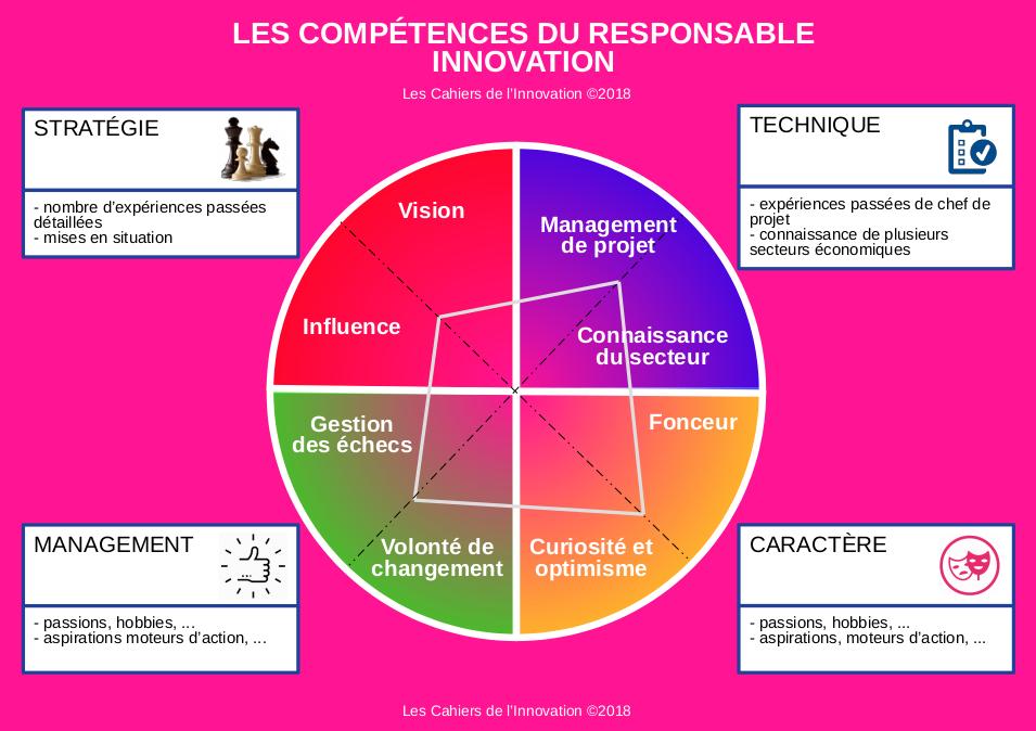 Recruter un responsable innovation : les compétences indispensables