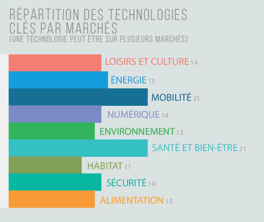 Les domaines applicatifs des technologies clés