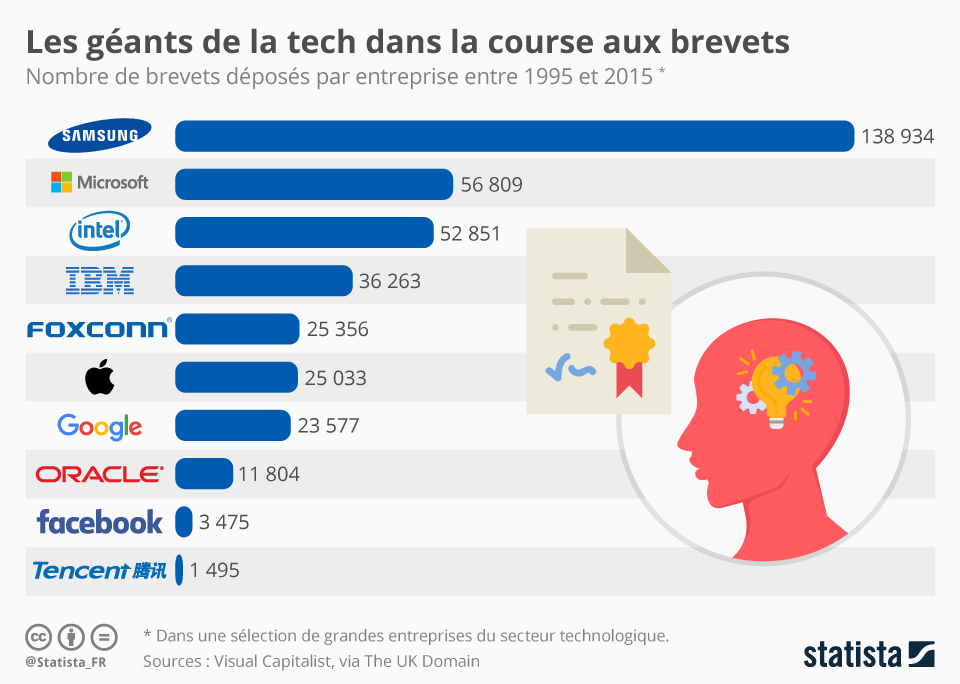 TRIZ : nombre de brevets déposés de 1995 à 2015 pour les géants de la tech – Source Statista