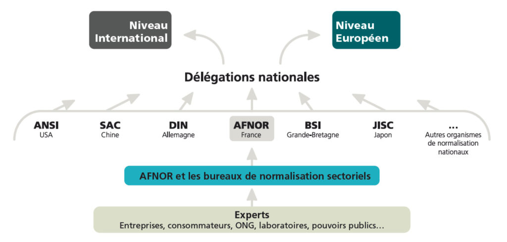 Normalisation : organisation internationale