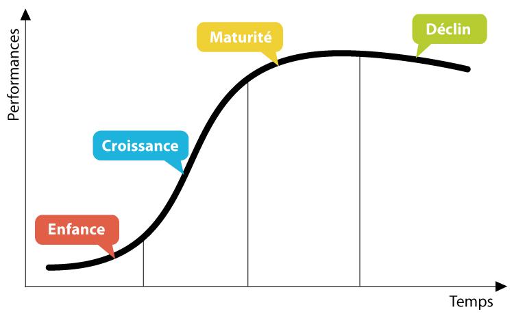 Les 8 lois d'évolution de TRIZ expriment l'évolution des systèmes techniques, ici dans une courbe en S