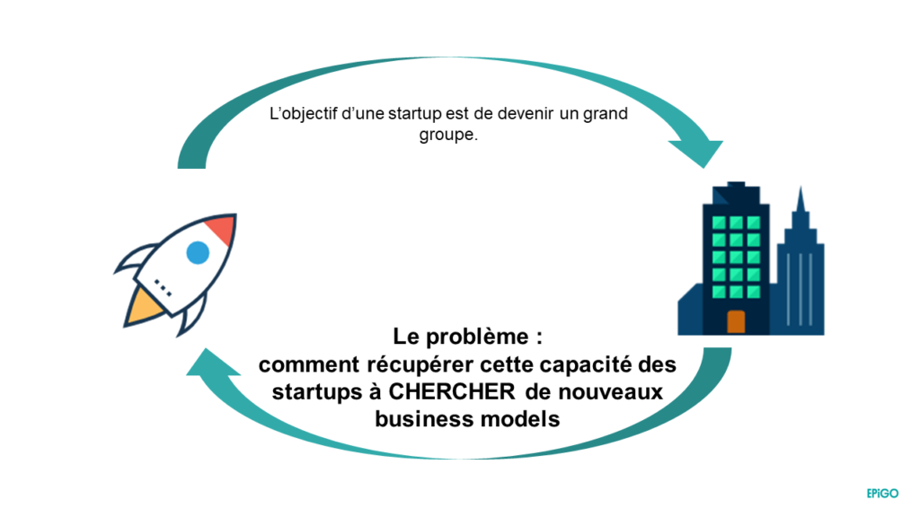 intrapreneuriat : un problème pour les grands groupes
