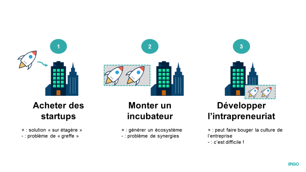 intrapreneuriat : 3 façons pour les grands groupes de le favoriser