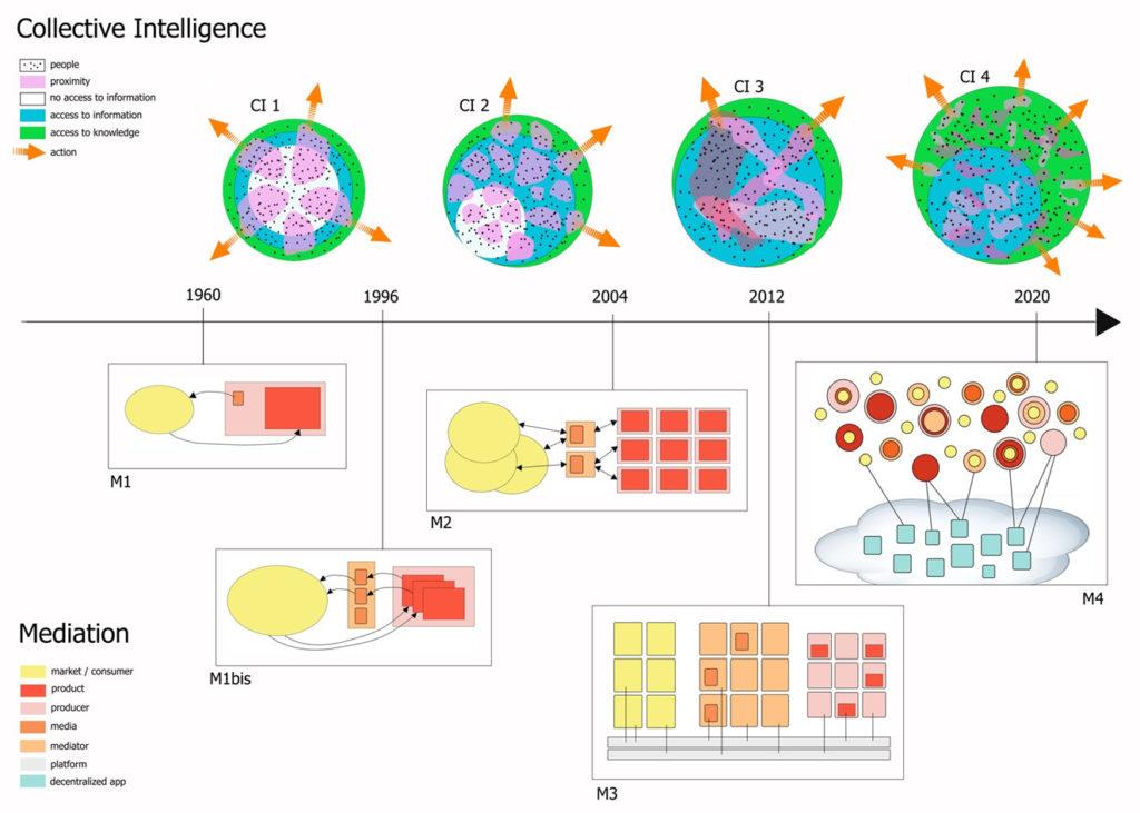 Intelligence collective : les 5 types et 4 niveaux, en un clin d'œil