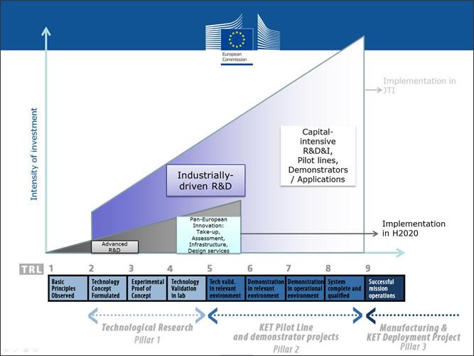 Les TRL sont souvent utilisés dans les schémas expliquant les financements prévus pour les projets européens