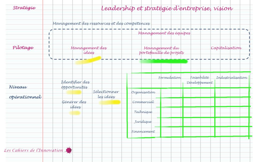 Le manuel de l'innovateur